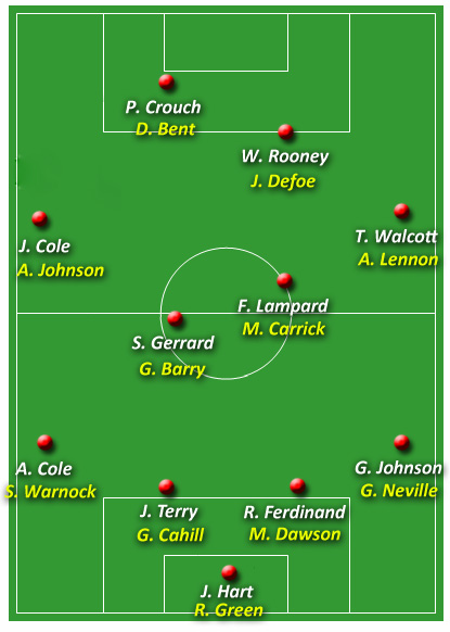 England 4-4-2 Formation