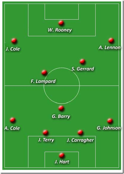England-Group-formation